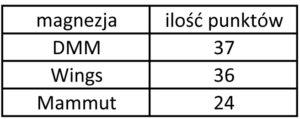 Tabela2. Najlepiej ocenione magnezje podczas testu