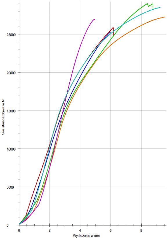 wykres przedstawiający siłę maksymalną potrzebną do zerwania próbki wyrażaną w N oraz wydłużenie karabinka w mm.