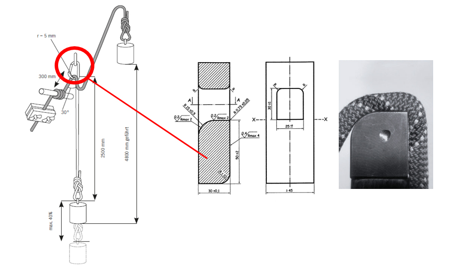 Schemat testu zrzuty na ostrej krawędzi (źródło: Edelrid)