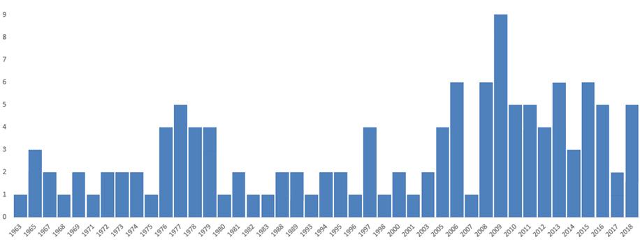 Wypadki wspinaczkowe spowodowane zerwaniem liny na przestrzeni lat 1964-2018 (źródło: Edelrid)