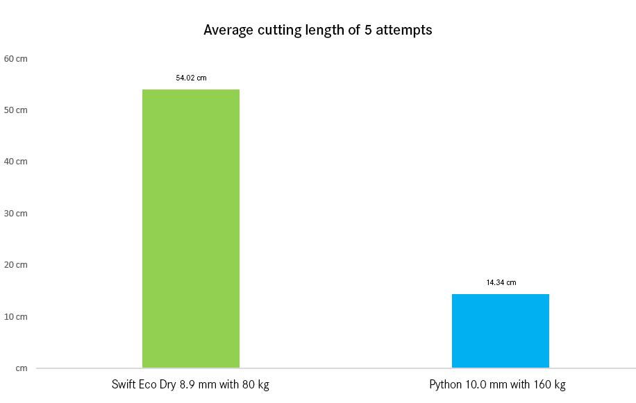 Wyniki testu badania odporności liny na przecięcie.
