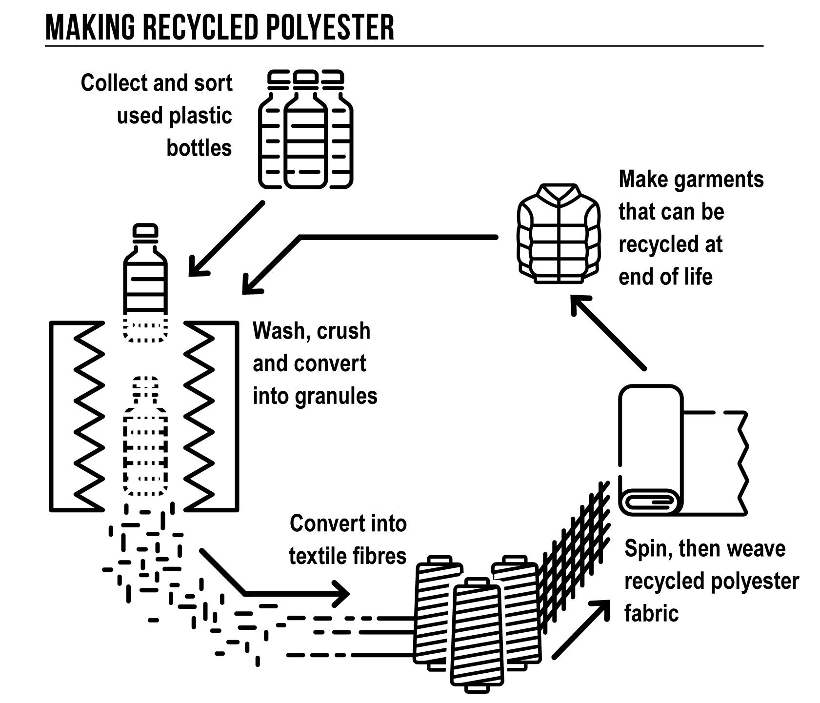 Schemat recyclingu (grafika millet.fr)